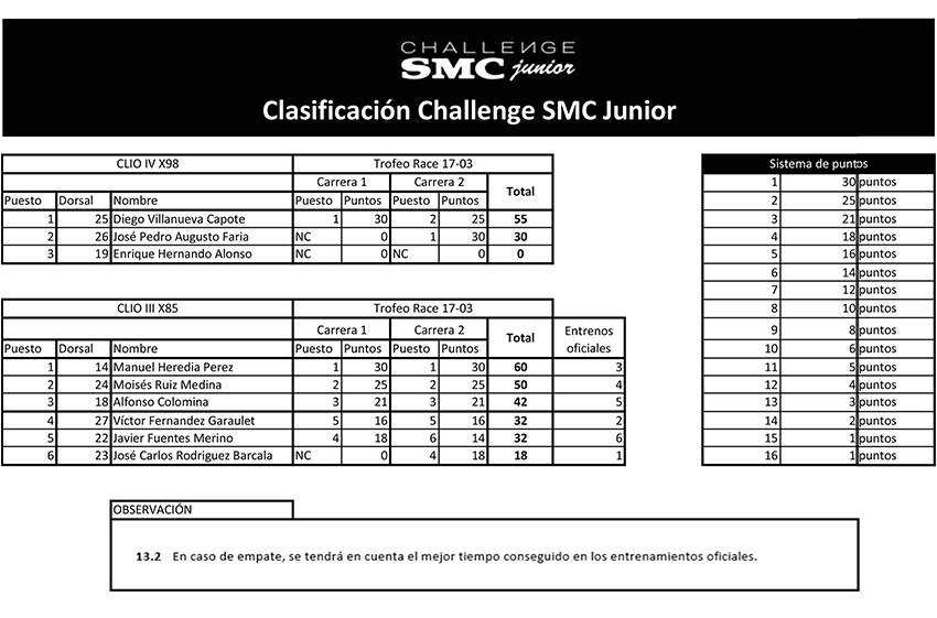 Foto 2º Meeting Challenge SMC Junior 2018